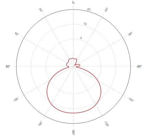 Antenna pattern Horizontal 0