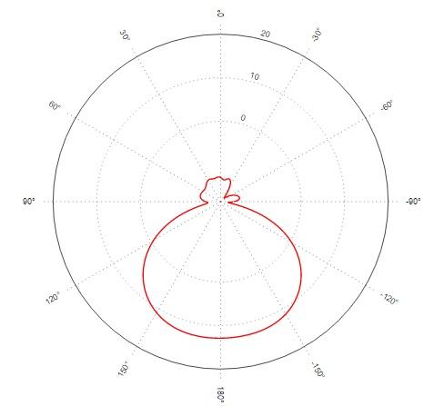 Antenna pattern Horizontal 90
