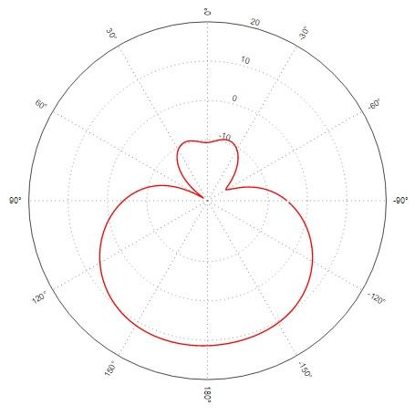 Antenna pattern Vertical 0