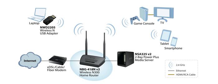 NBG418N v2