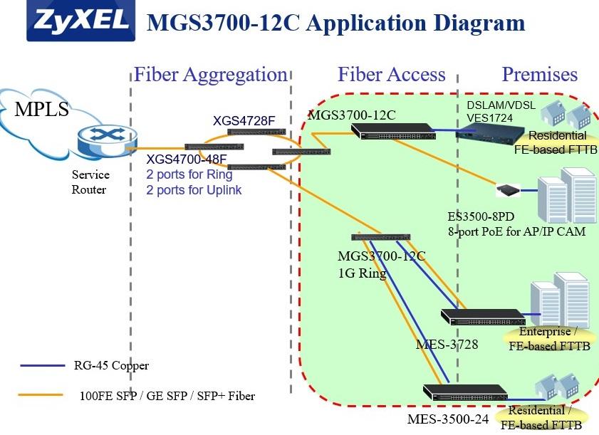 MGS3700-12c