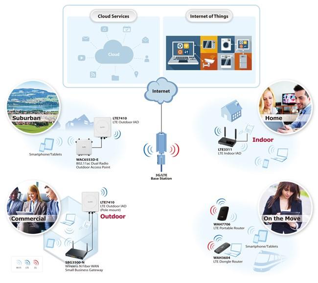 lte application diagram