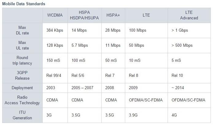 mobile data standards