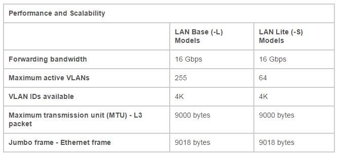 Cisco Catalyst 2960Plus Series Switches Performances