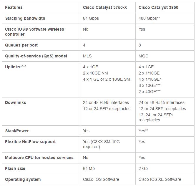 تفاوت های سری 3850 نسبت به سری 3750-X