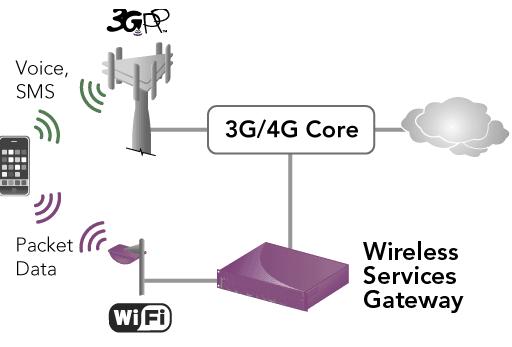 3G-4G Core