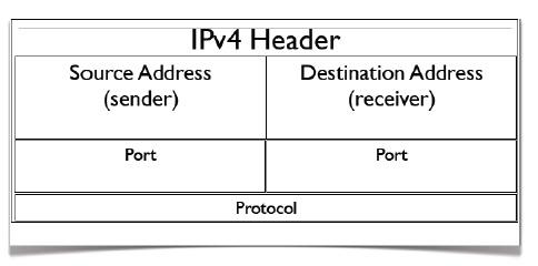 IP4 Header
