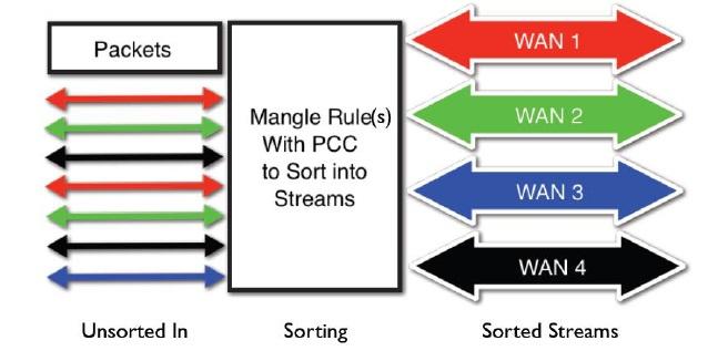 Mangle Rule