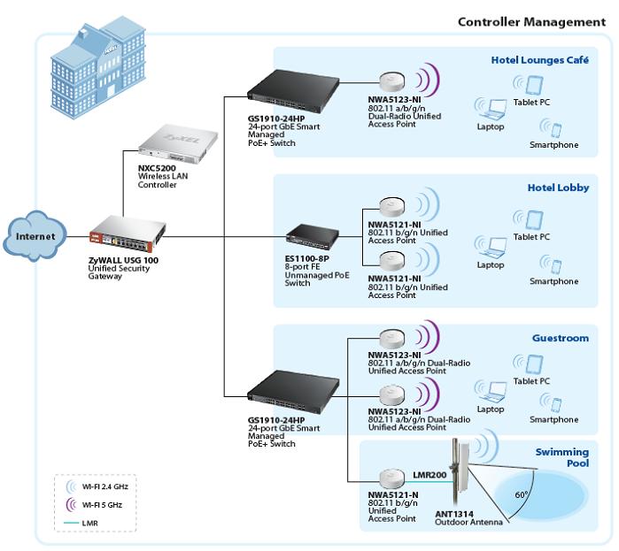 Controller Management