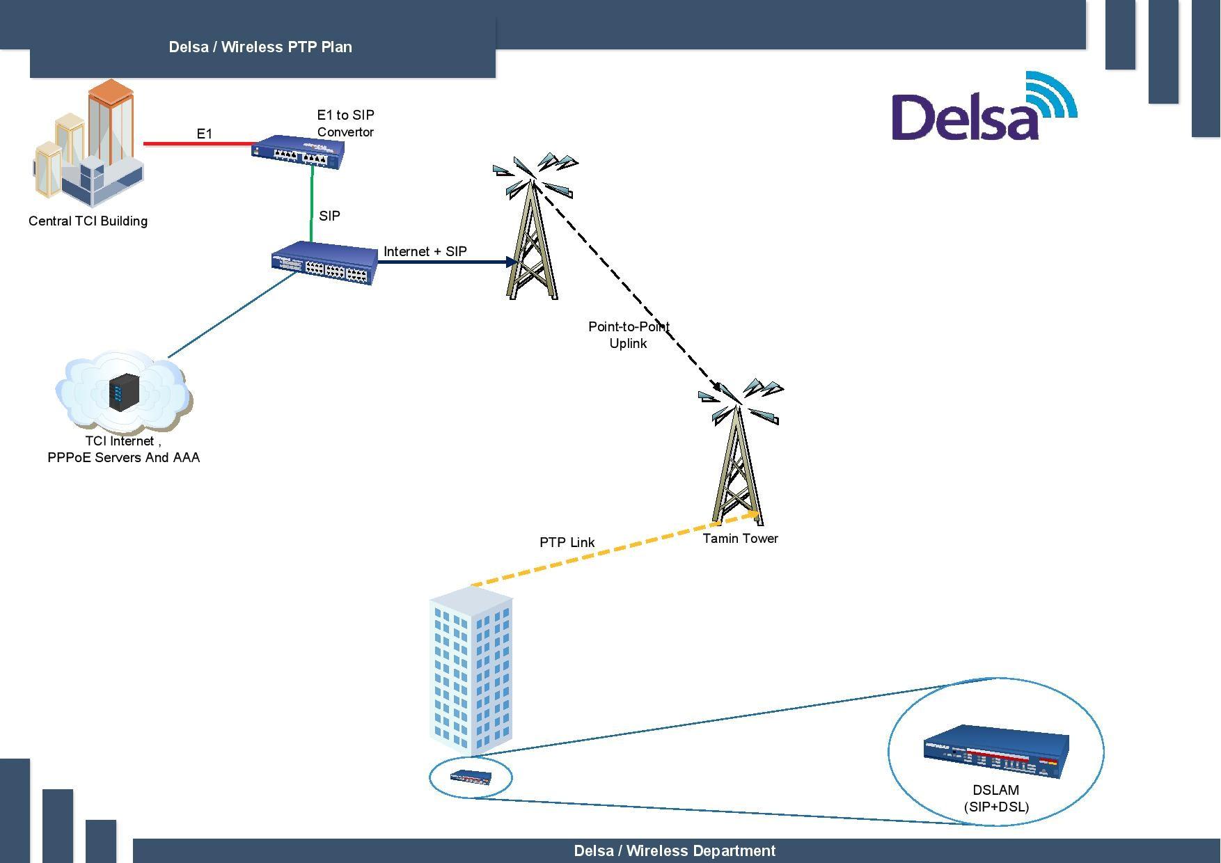 DSLAM1