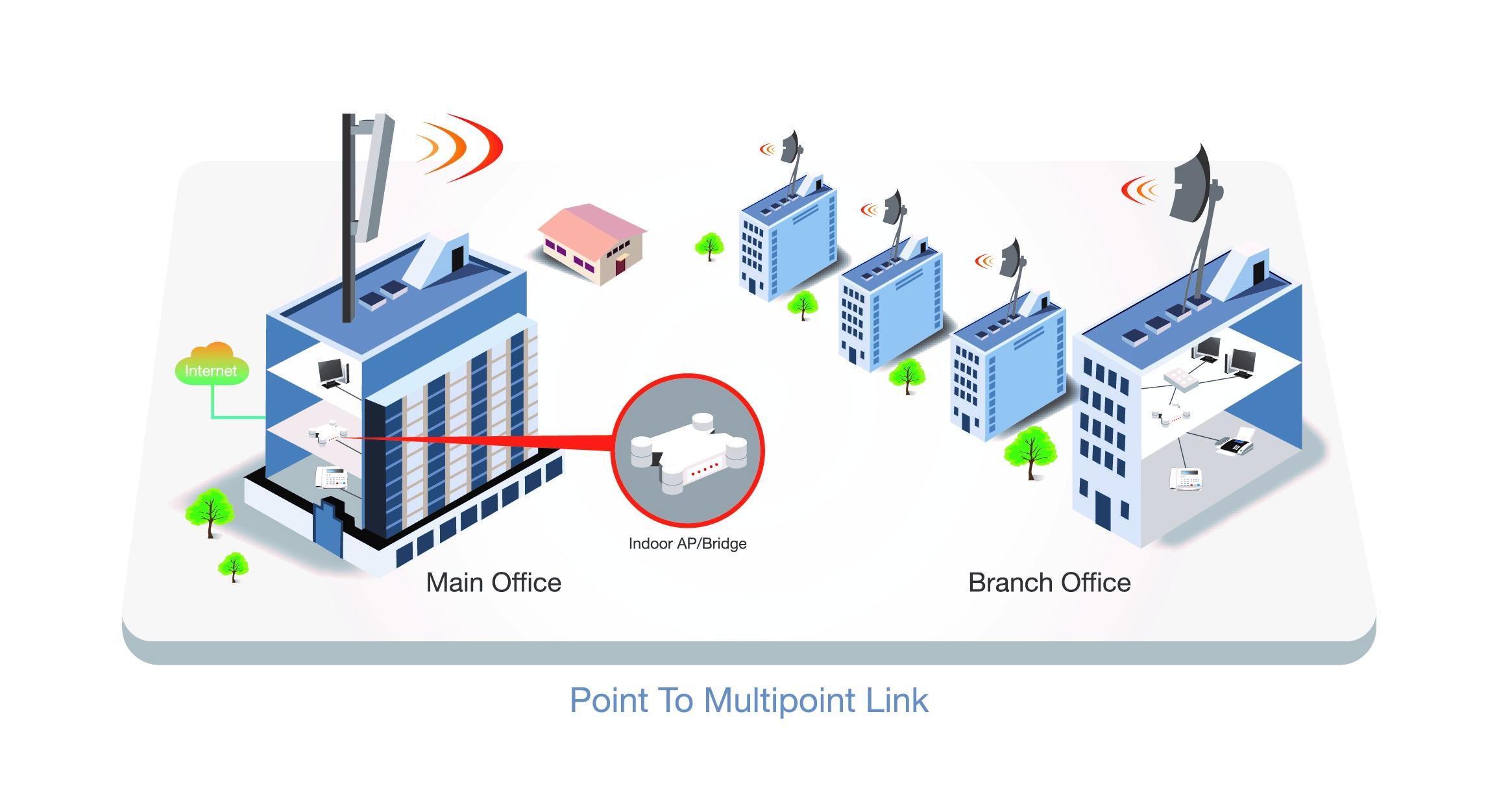 Wireless Service