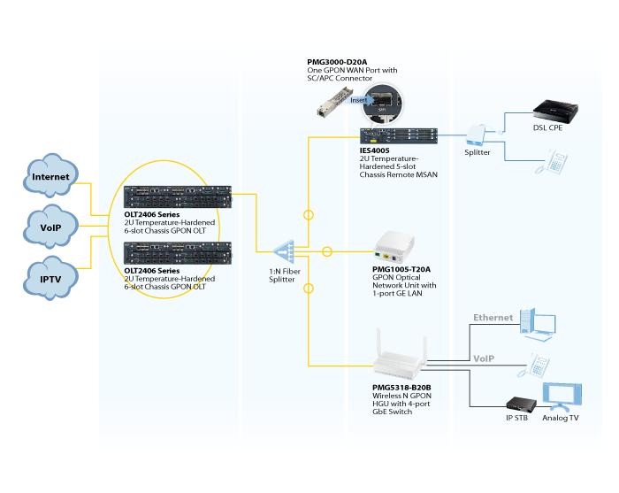 application diagram_olt2406_series