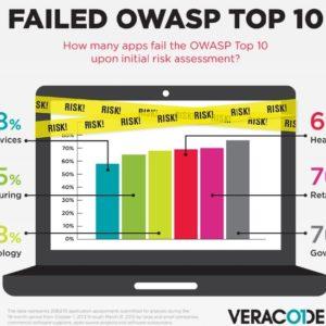 Failed OWASP top 10