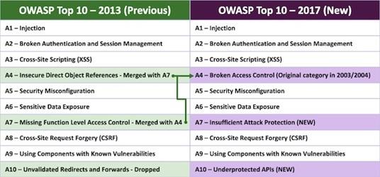 OWASP Top 10-2013