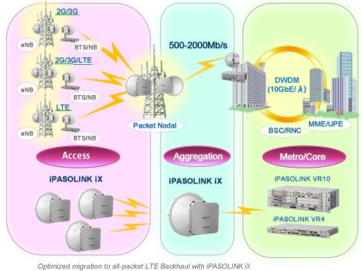 iPASO_iX-backhaul00