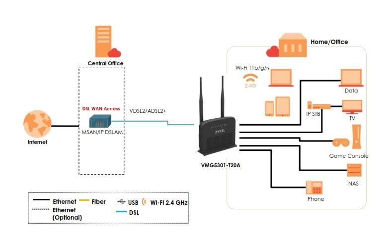 Application Diagram VMG5301