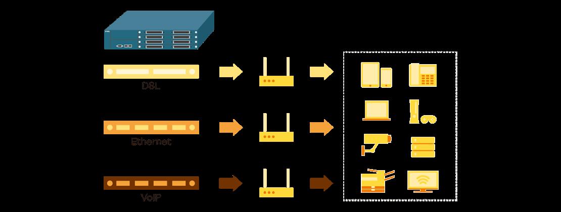 مزایای DSLAM زایکسل