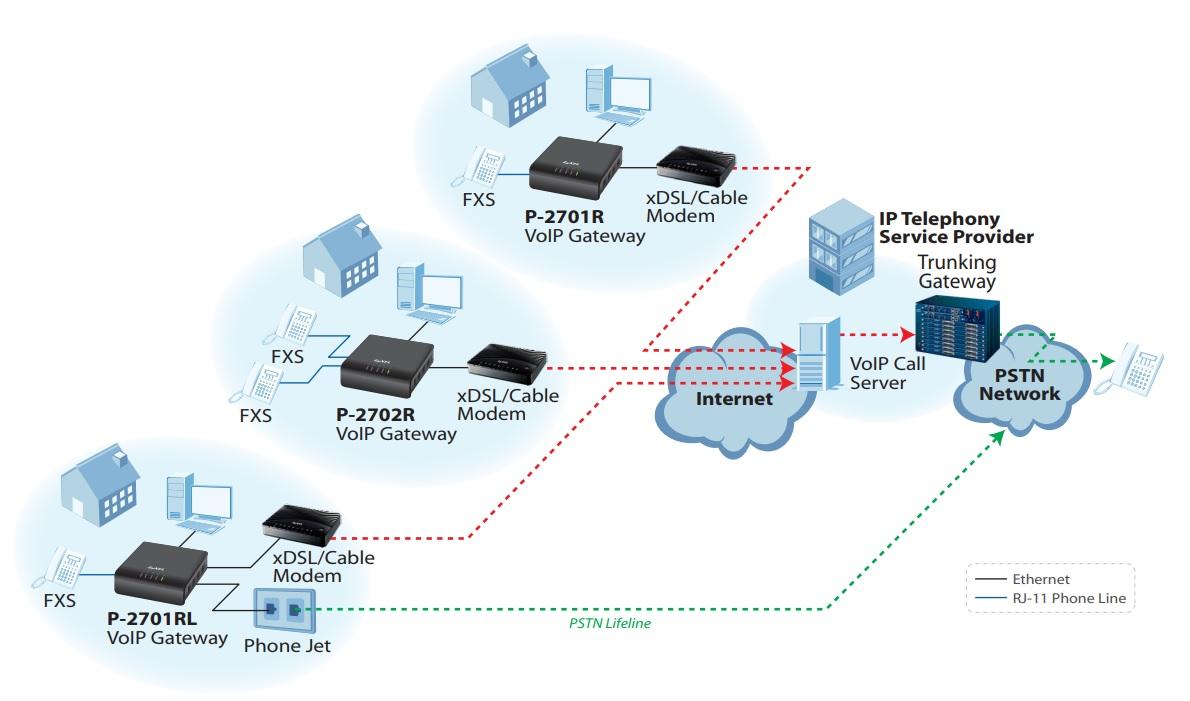 VoIP P-2701R Diagram