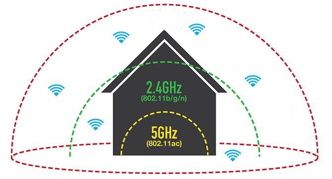 تفاوت های بسیاری در تکنولوژی 802.11n بین باندهای فرکانسی 2.4 و 5 گیگاهرتز .